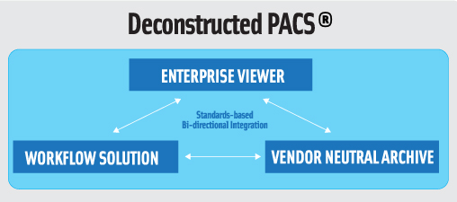 Deconstructed PACS